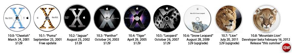 dat-ten-macos-2001-2012