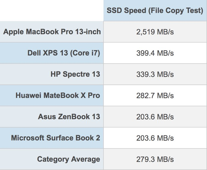 macbook-pro-2018-ssd-speed-test