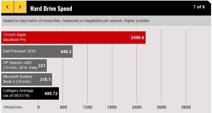 macbook-pro-15-inch-2018-ssd-speed